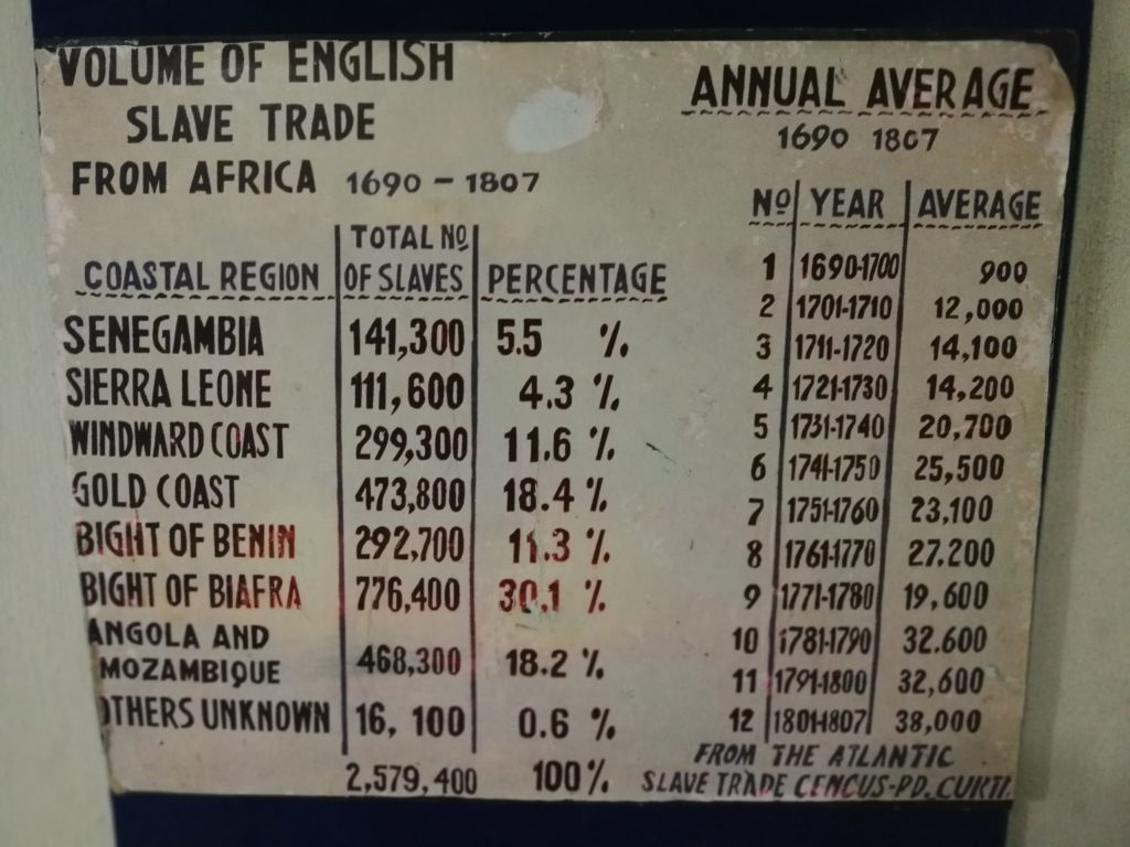 Volume of English Slave Trade in Africa